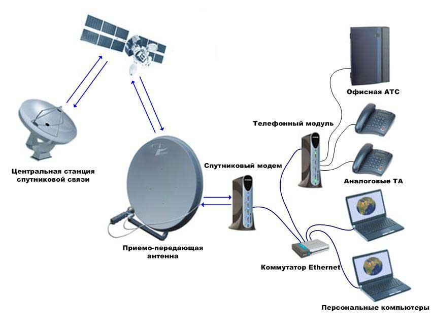 спутникового интернета vsat